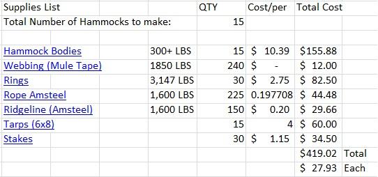 Hammock Cost