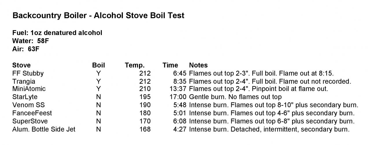 Backcountry Boiler Alky Boil Test