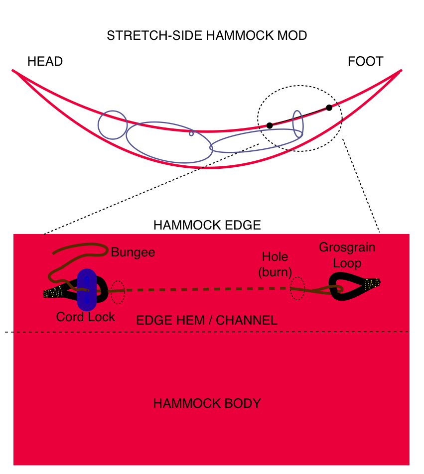 an adjustable bungee cord run through a 2 u0027 section of the hammock u0027s side hem on both sides of the hammock at about where a foot box would normally be  stretch side hammock  rh   hammockforums
