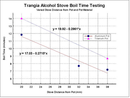 Trangia Pot Distance Vs. Boil Time