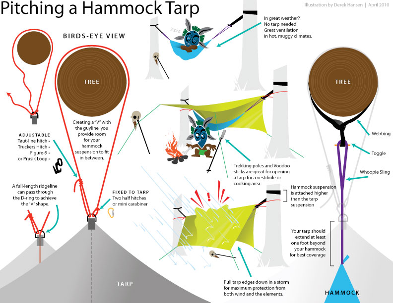 Pitching A Tarp For A Hammock