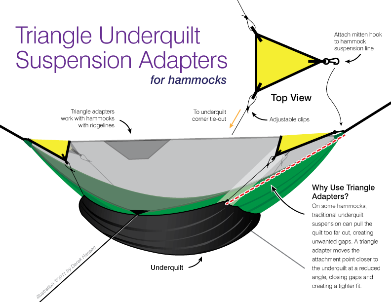 Triangle Underquilt Suspension Adapters