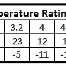 R-Value/Temperature Rating Comparison