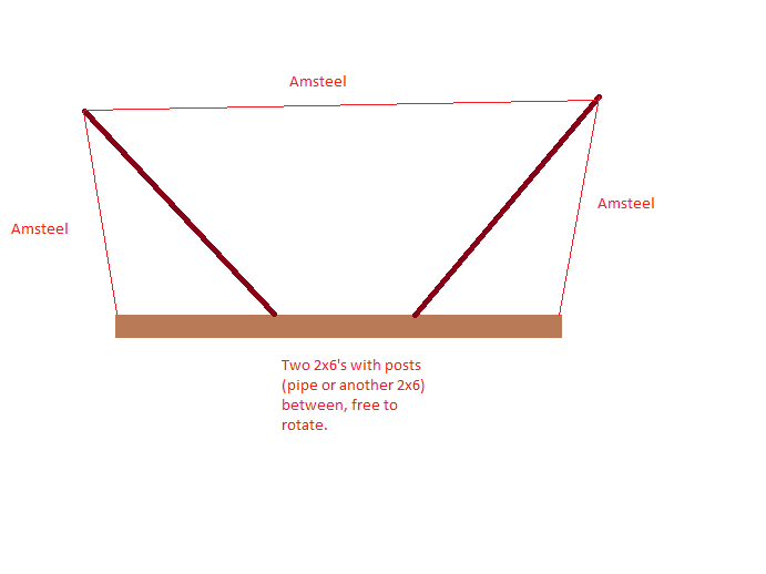 anchor points for amsteel supported hammock stand  rh   hammockforums