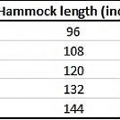 Hammock Length vs SRL Length Chart