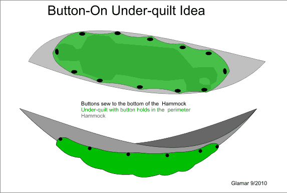 Button-on Uq