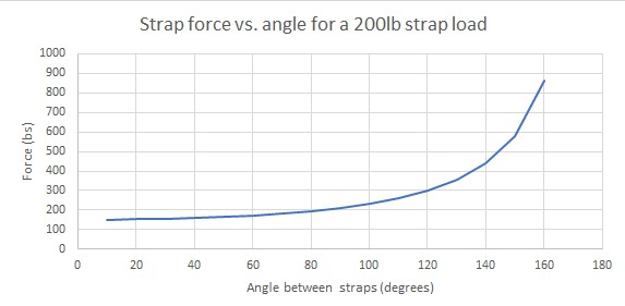 Strap force calculations